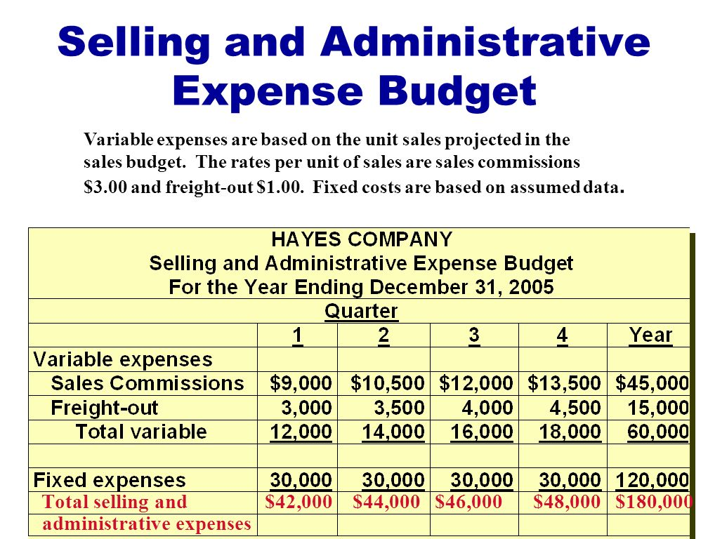 What Are Administrative Expenses?