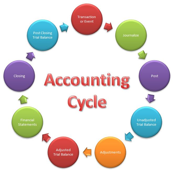 What Is the Accounting Cycle? The Important Step in Accounting Cycle